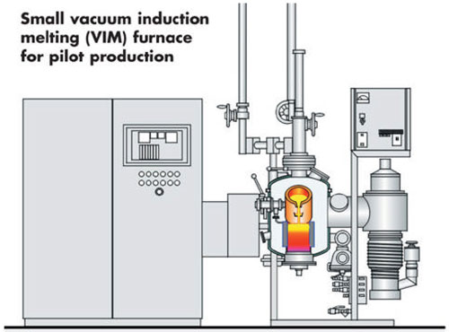 Induction Vacuum And Atmospheric Furnace Induction Vacuum And